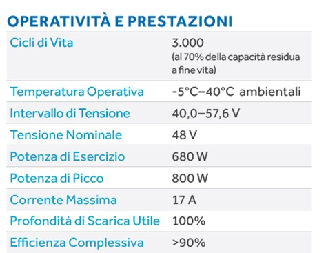0-CO2 | Batterie di Storage - AQUION Energy AHI-S030 - Prestazioni