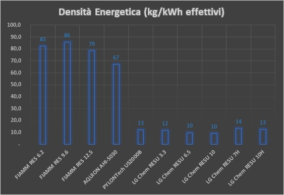 0-CO2 | Batterie di Accumulo Energetico - Densità Energetica
