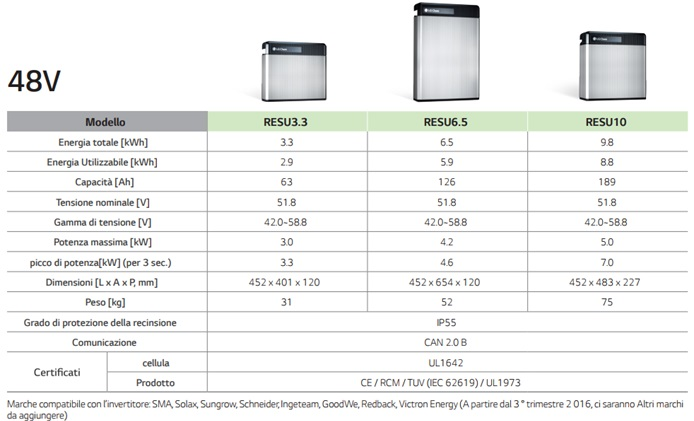 0-CO2 | Batterie di Storage - LG Chem - RESU LV - Dati Tecnici