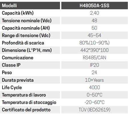0-CO2 | Batterie di Storage - PYLON Tech HV - H48050A - Dati